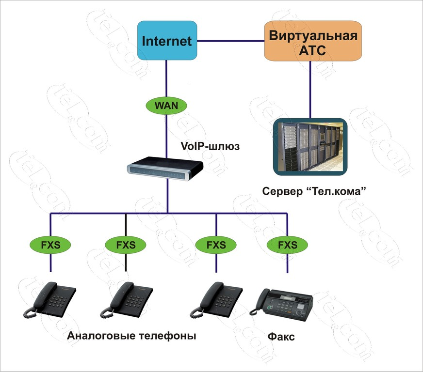 подключение телефонов через атс